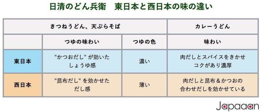 日清のどん兵衛 東日本と西日本の味の違い