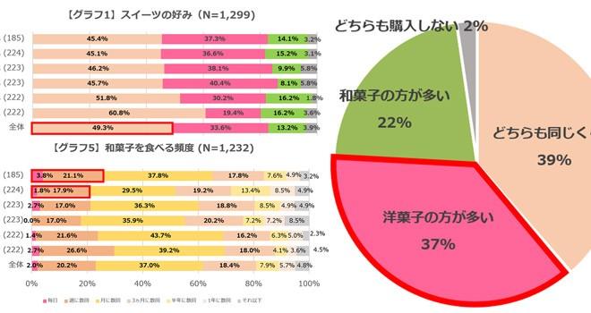 """若者の""""和菓子離れ""""? 頻度は洋菓子の約半分「和菓子の喫食率」に関するアンケート"""