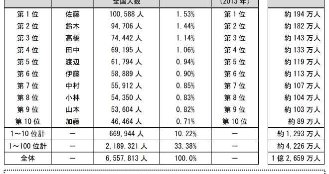 強いよ佐藤さん!姓に関する全国ランキングを明治安田生命が発表