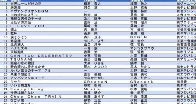 1位はSMAP「世界に一つだけの花」JASRACが平成時代に多く使用された楽曲トップ100を発表