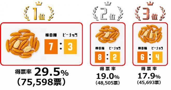 結果を受け比率変更の検討へ!「亀田の柿の種」の柿の種とピーナッツの比率人気投票結果が発表