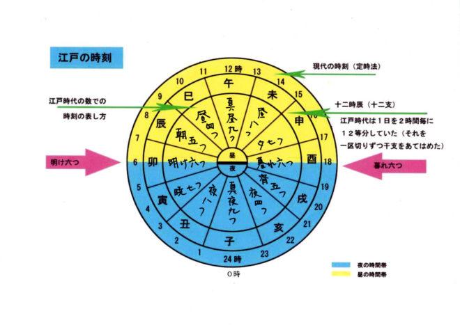 江戸時代の時刻の図