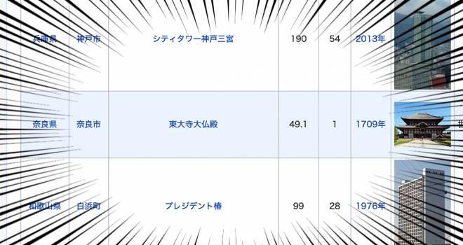 Wikipedia「各都道府県の最も高いビルの一覧」で奈良県が東大寺大仏殿(一階建)で格の違いを見せつける!