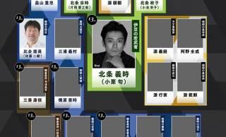脚本 三谷幸喜、主演 小栗旬!2022年大河ドラマ「鎌倉殿の13人」の第一次出演者が発表