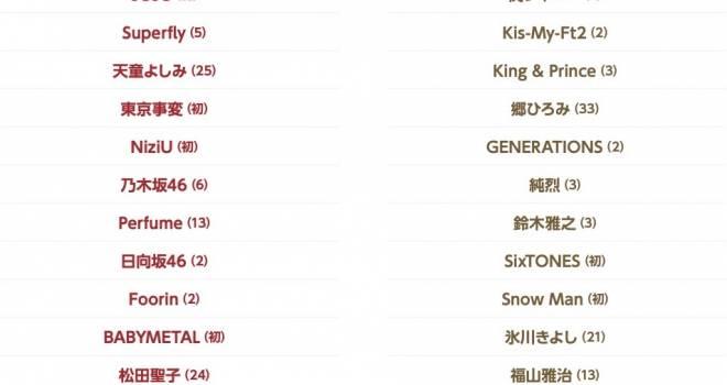東京事変、 NiziU、瑛人…初出場は10組!2020年 NHK紅白歌合戦・出場歌手が発表
